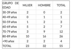 Tabelle mit der Zahl der Sterbefälle auf den Kanaren nach Altersgruppen. Stand 30.03.2020, 20.00 Uhr. Foto: Gobierno de Canarias