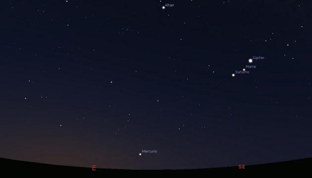 Die derzeitige Position der Paneten Jupiter, Mars, Saturn und Merkur am südöstlichen Abendhimmel Foto Cabildo de Tenerife