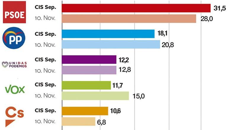 Wahlbereitschaft CIS 2020