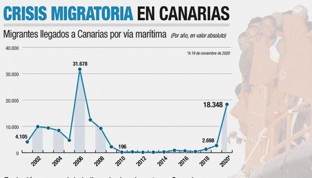 Das Diagramm zeigt mit Stand 19. November 2020 die Zahl von Bootsmigranten, die auf den Kanarischen Inseln in den Jahren 2002 bis 2020 ankamen. : Borja García /efe