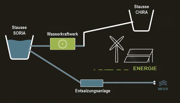 Schema der Funktionsweise des Pumpspeicherkraftwerks Foto: Cabildo de Gran Canaria